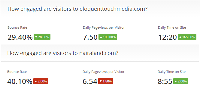 Eloquent vs Nairaland Engagement statistics